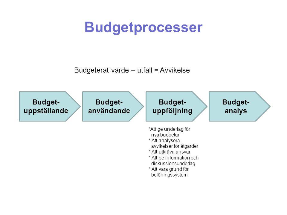 Budgetprocesser Budget- uppställande Budget- användande Budget- uppföljning Budget- analys *Att ge underlag för nya budgetar * Att analysera avvikelse