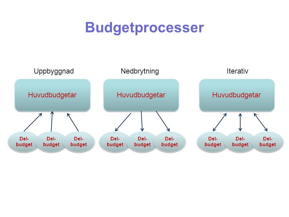 Budgetprocesser Huvudbudgetar UppbyggnadNedbrytningIterativ Del- budget