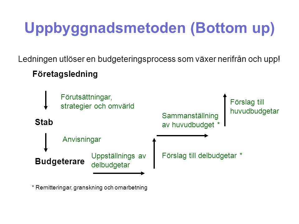 Ledningen utlöser en budgeteringsprocess som växer nerifrån och upp! Uppbyggnadsmetoden (Bottom up) Företagsledning Stab Budgeterare Anvisningar Förut