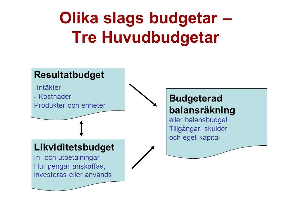Förändring budget Lagt budget ligger …..Inte.