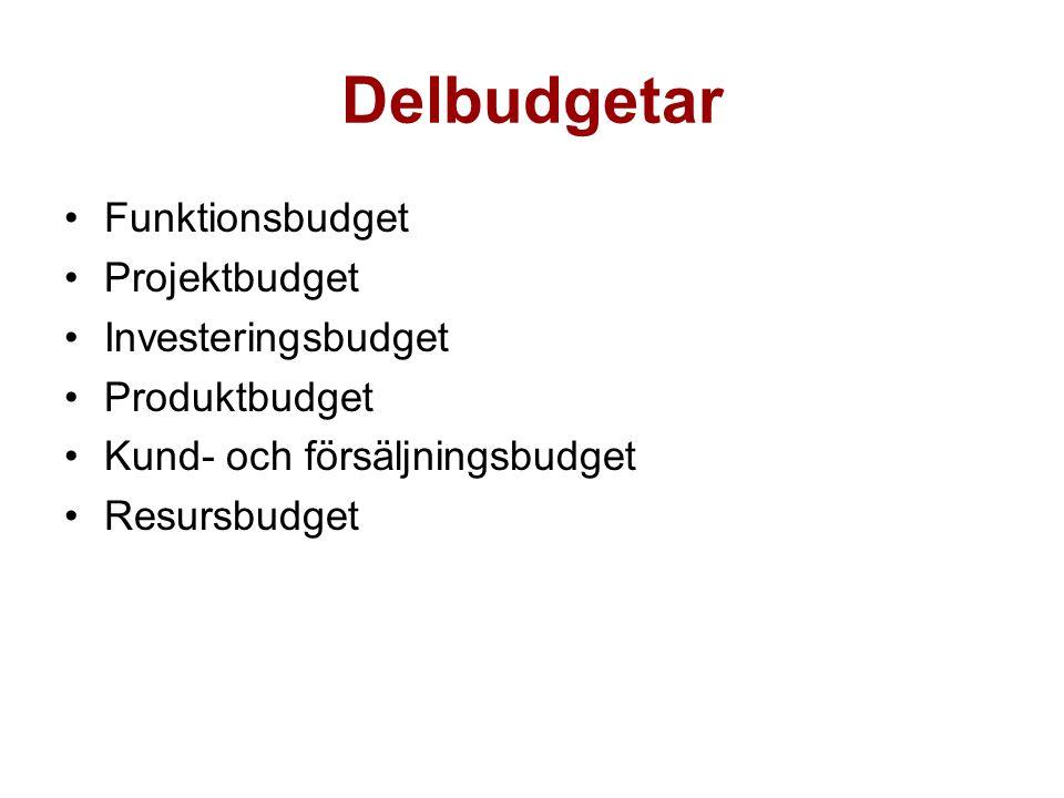 Delbudgetar Funktionsbudget Projektbudget Investeringsbudget Produktbudget Kund- och försäljningsbudget Resursbudget
