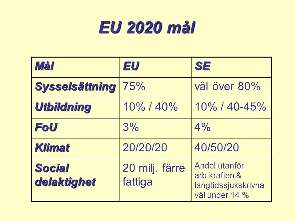 MålEUSE Sysselsättning75%väl över 80% Utbildning10% / 40%10% / 40-45% FoU3%4% Klimat20/20/2040/50/20 Social delaktighet 20 milj.