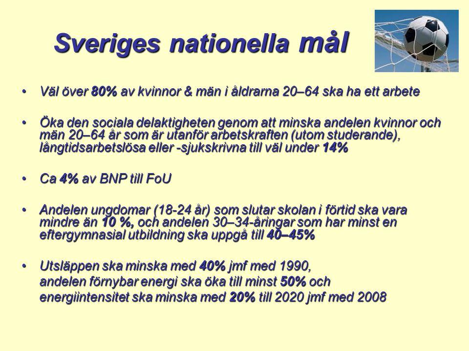 Sveriges nationella mål Väl över 80% av kvinnor & män i åldrarna 20–64 ska ha ett arbeteVäl över 80% av kvinnor & män i åldrarna 20–64 ska ha ett arbete Öka den sociala delaktigheten genom att minska andelen kvinnor och män 20–64 år som är utanför arbetskraften (utom studerande), långtidsarbetslösa eller -sjukskrivna till väl under 14%Öka den sociala delaktigheten genom att minska andelen kvinnor och män 20–64 år som är utanför arbetskraften (utom studerande), långtidsarbetslösa eller -sjukskrivna till väl under 14% Ca 4% av BNP till FoUCa 4% av BNP till FoU Andelen ungdomar (18-24 år) som slutar skolan i förtid ska vara mindre än 10 %, och andelen 30–34-åringar som har minst en eftergymnasial utbildning ska uppgå till 40–45%Andelen ungdomar (18-24 år) som slutar skolan i förtid ska vara mindre än 10 %, och andelen 30–34-åringar som har minst en eftergymnasial utbildning ska uppgå till 40–45% Utsläppen ska minska med 40% jmf med 1990,Utsläppen ska minska med 40% jmf med 1990, andelen förnybar energi ska öka till minst 50% och energiintensitet ska minska med 20% till 2020 jmf med 2008