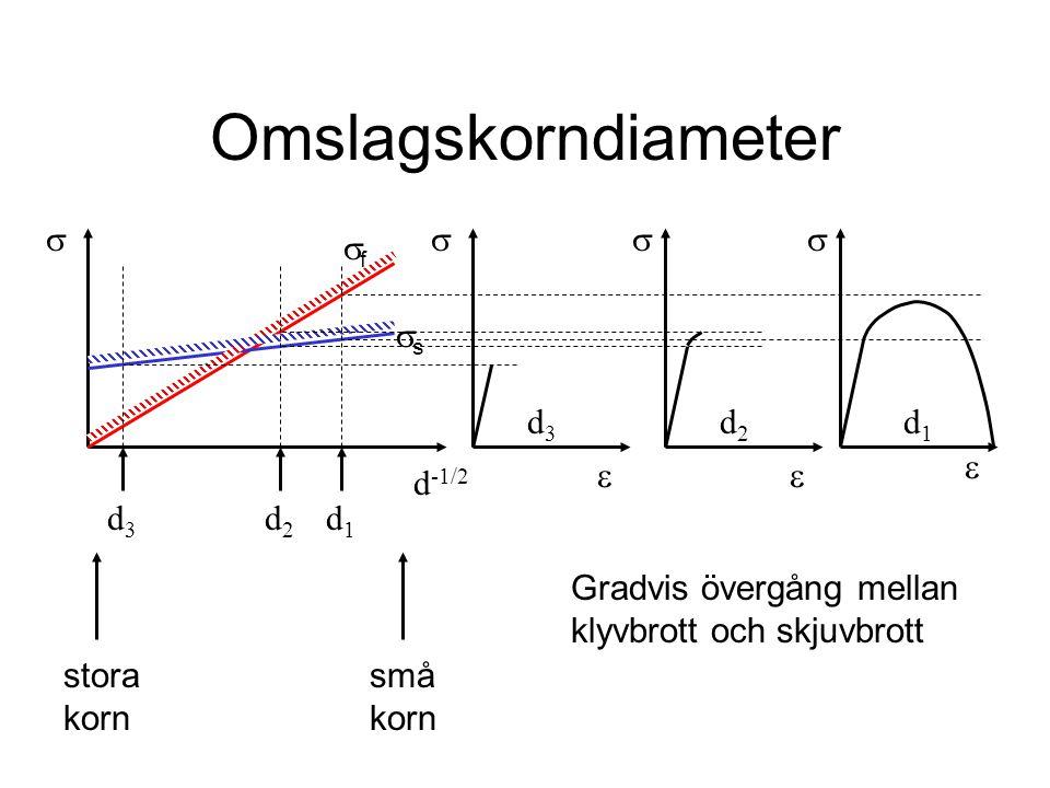 Omslagskorndiameter d -1/2      ff ss d3d3 d2d2 d1d1 d1d1 d2d2 d3d3  stora korn små korn Gradvis övergång mellan klyvbrott och skjuvbrott