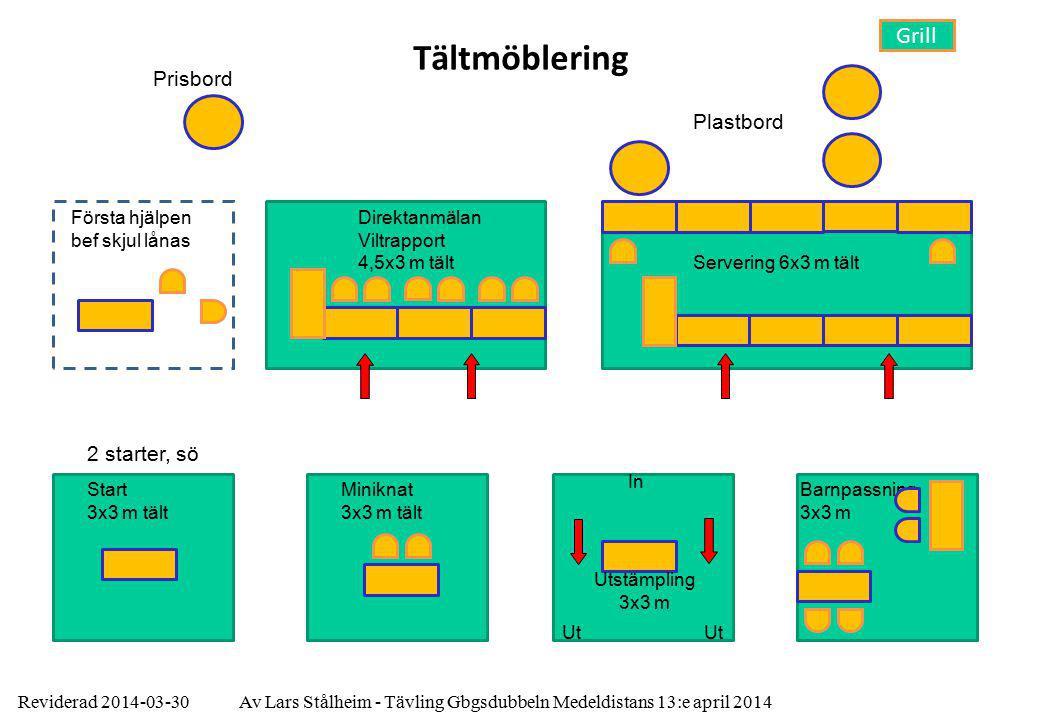 Reviderad 2014-03-30Av Lars Stålheim - Tävling Gbgsdubbeln Medeldistans 13:e april 2014 Tältmöblering Start 3x3 m tält Servering 6x3 m tält Barnpassni