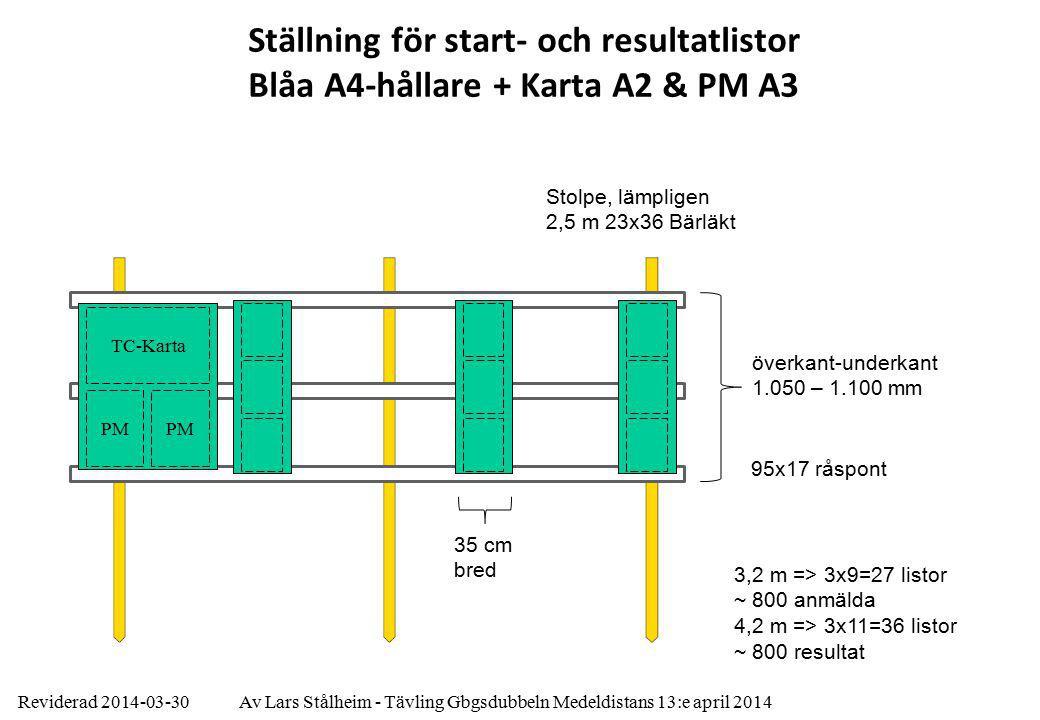 Reviderad 2014-03-30Av Lars Stålheim - Tävling Gbgsdubbeln Medeldistans 13:e april 2014 Ställning för start- och resultatlistor Blåa A4-hållare + Karta A2 & PM A3 95x17 råspont Stolpe, lämpligen 2,5 m 23x36 Bärläkt överkant-underkant 1.050 – 1.100 mm 3,2 m => 3x9=27 listor ~ 800 anmälda 4,2 m => 3x11=36 listor ~ 800 resultat 35 cm bred TC-Karta PM