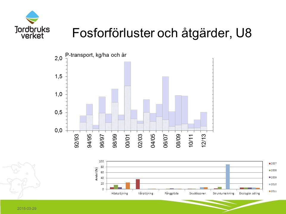 Fosforförluster och åtgärder, U8 2015-03-29