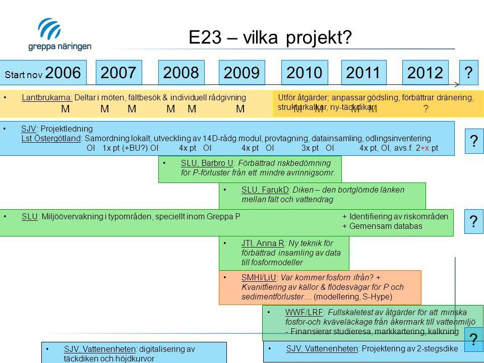E23 – vilka projekt? 2009 SJV: Projektledning Lst Östergötland: Samordning lokalt, utveckling av 14D-rådg.modul, provtagning, datainsamling, odlingsin