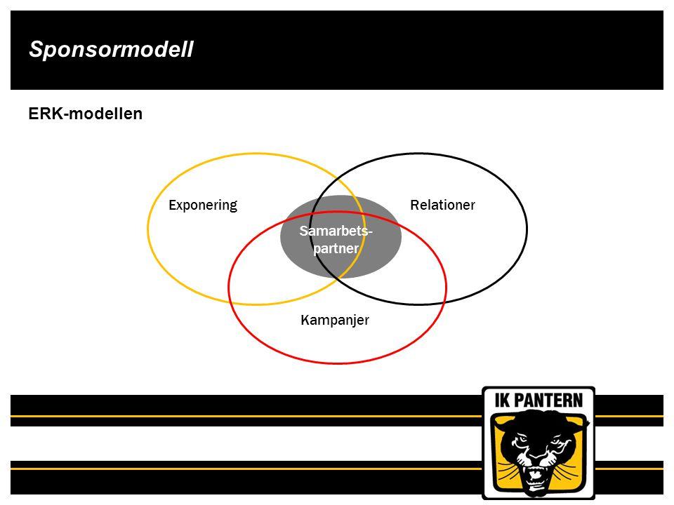 Sponsormodell ExponeringRelationer Kampanjer Samarbets- partner ERK-modellen
