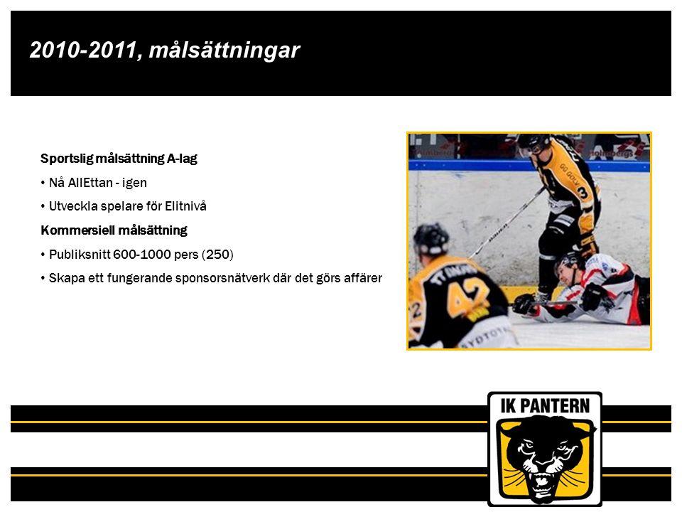 2010-2011, målsättningar Sportslig målsättning A-lag Nå AllEttan - igen Utveckla spelare för Elitnivå Kommersiell målsättning Publiksnitt 600-1000 per