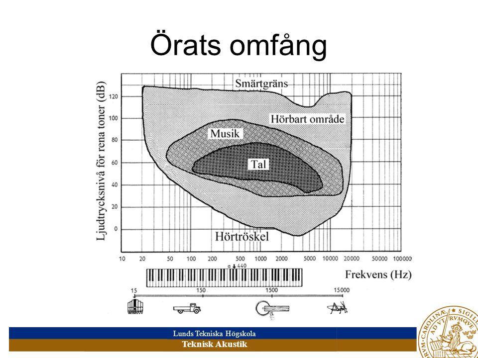 Lunds Tekniska Högskola Teknisk Akustik Örats omfång