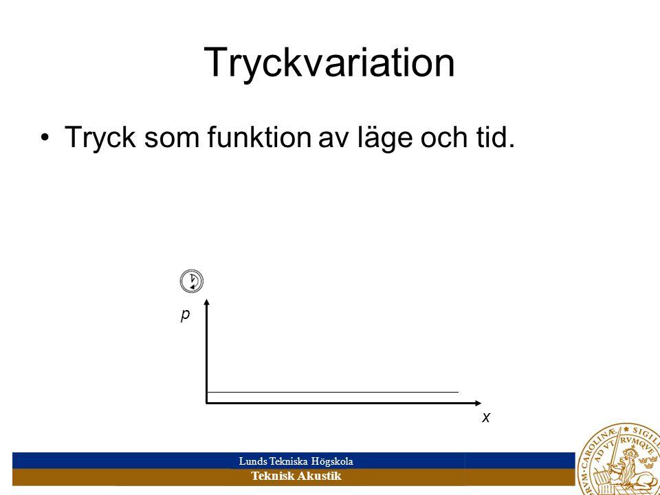Lunds Tekniska Högskola Teknisk Akustik Longitudinell vågrörelse UtbredningsriktningPartikelrörelse Ljud = tryckvåg Här: harmonisk svängning x