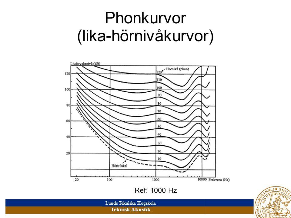 Lunds Tekniska Högskola Teknisk Akustik Phonkurvor (lika-hörnivåkurvor) Ref: 1000 Hz