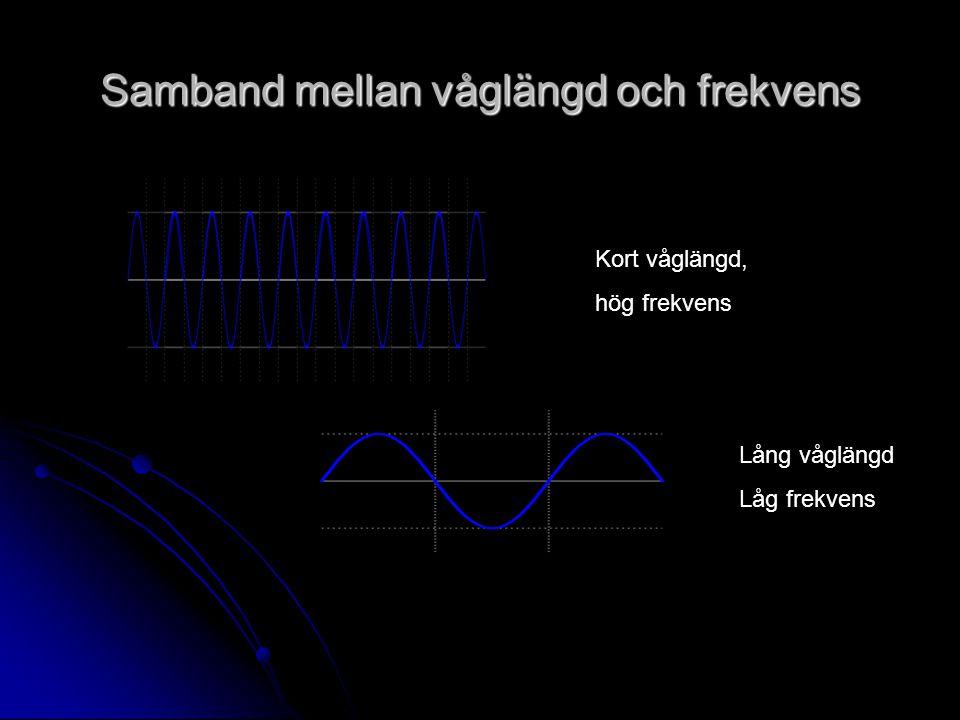 Samband mellan våglängd och frekvens Kort våglängd, hög frekvens Lång våglängd Låg frekvens