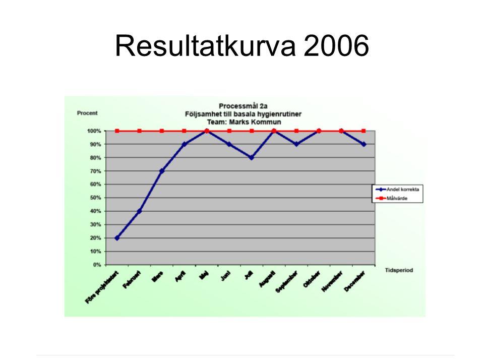 Resultatkurva 2006