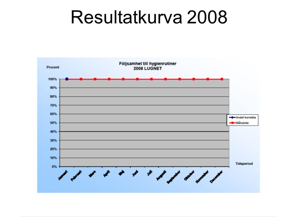 Resultatkurva 2008