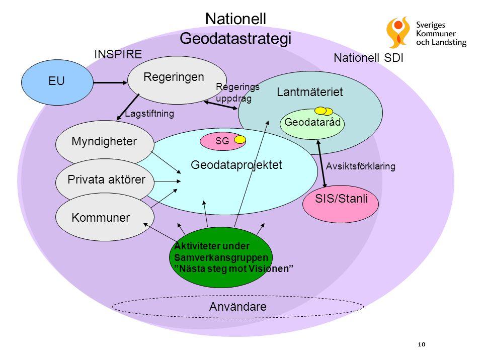 10 INSPIRE Nationell Geodatastrategi Lantmäteriet Geodataråd SIS/Stanli Avsiktsförklaring Geodataprojektet Nationell SDI Användare Myndigheter Privata