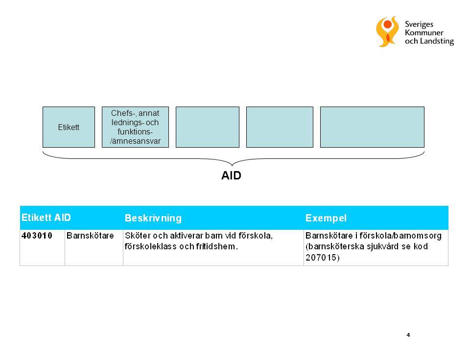 4 Etikett Chefs-, annat lednings- och funktions- /ämnesansvar AID
