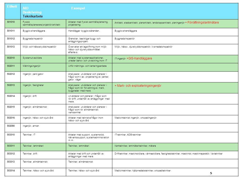 5 Etikett AIDExempel Beskrivning Teknikarbete 501010Fysisk samhällsplanerare/projektör/arkitekt Arbetar med fysisk samhällsplanering, projektering Ark