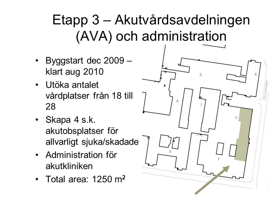 Etapp 3 – Akutvårdsavdelningen (AVA) och administration Byggstart dec 2009 – klart aug 2010 Utöka antalet vårdplatser från 18 till 28 Skapa 4 s.k. aku