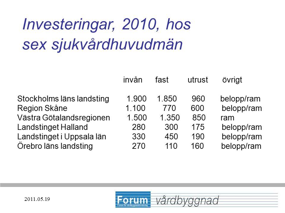 Investeringar, 2010, hos sex sjukvårdhuvudmän invån fast utrust övrigt Stockholms läns landsting 1.900 1.850 960 belopp/ram Region Skåne 1.100 770 600