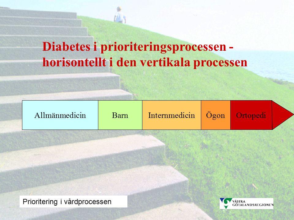 InternmedicinAllmänmedicinBarnOrtopediÖgon Diabetes i prioriteringsprocessen - horisontellt i den vertikala processen Prioritering i vårdprocessen