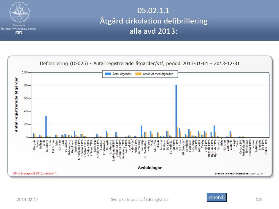 2014-02-17Svenska Intensivvårdsregistret104 05.02.1.1 Åtgärd cirkulation defibrillering alla avd 2013: Innehåll