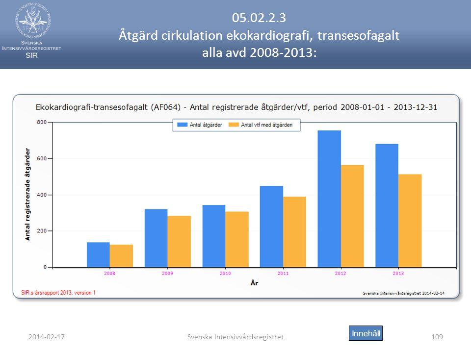 2014-02-17Svenska Intensivvårdsregistret109 05.02.2.3 Åtgärd cirkulation ekokardiografi, transesofagalt alla avd 2008-2013: Innehåll