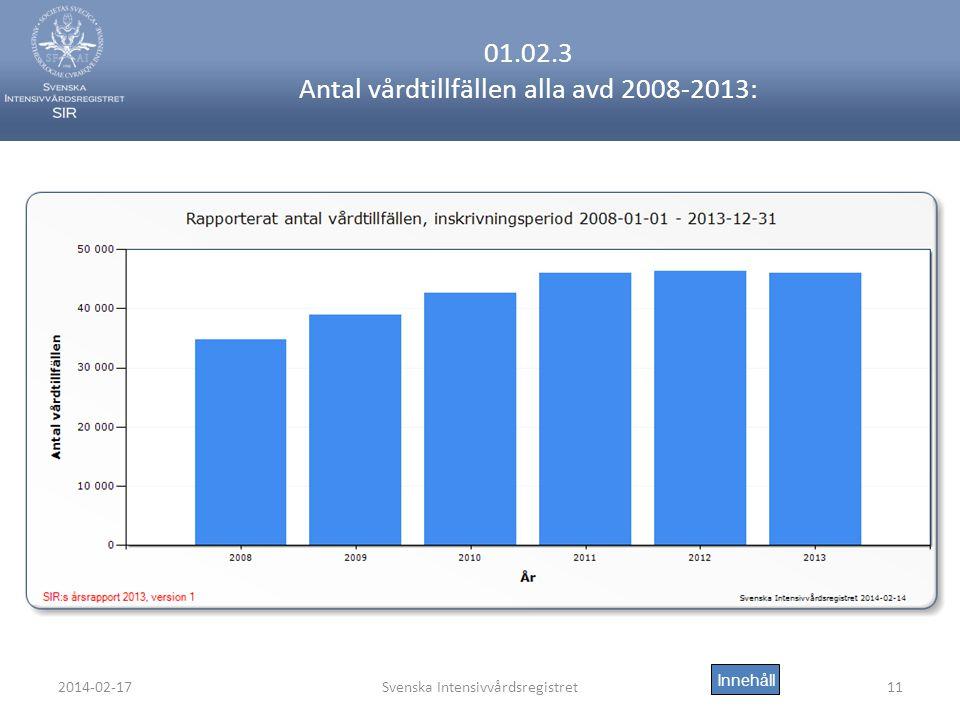 2014-02-17Svenska Intensivvårdsregistret11 01.02.3 Antal vårdtillfällen alla avd 2008-2013: Innehåll