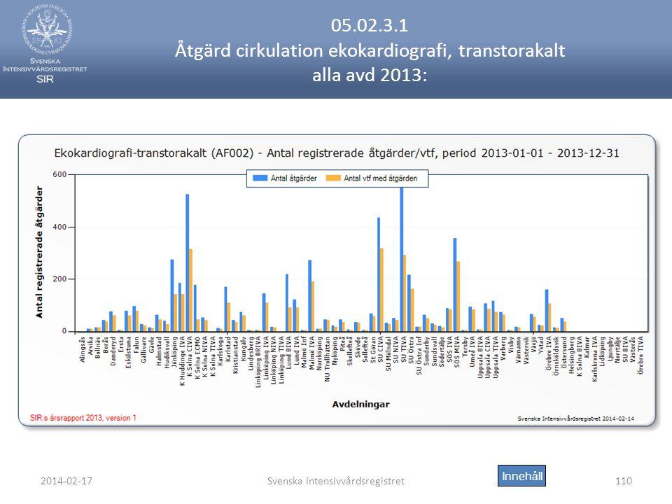 2014-02-17Svenska Intensivvårdsregistret110 05.02.3.1 Åtgärd cirkulation ekokardiografi, transtorakalt alla avd 2013: Innehåll