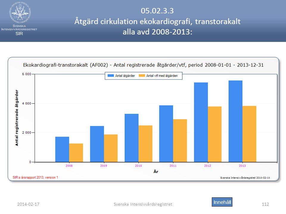 2014-02-17Svenska Intensivvårdsregistret112 05.02.3.3 Åtgärd cirkulation ekokardiografi, transtorakalt alla avd 2008-2013: Innehåll