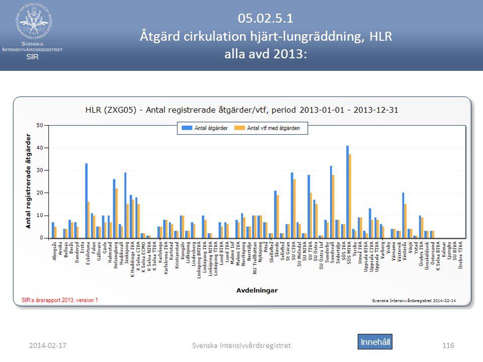 2014-02-17Svenska Intensivvårdsregistret116 05.02.5.1 Åtgärd cirkulation hjärt-lungräddning, HLR alla avd 2013: Innehåll