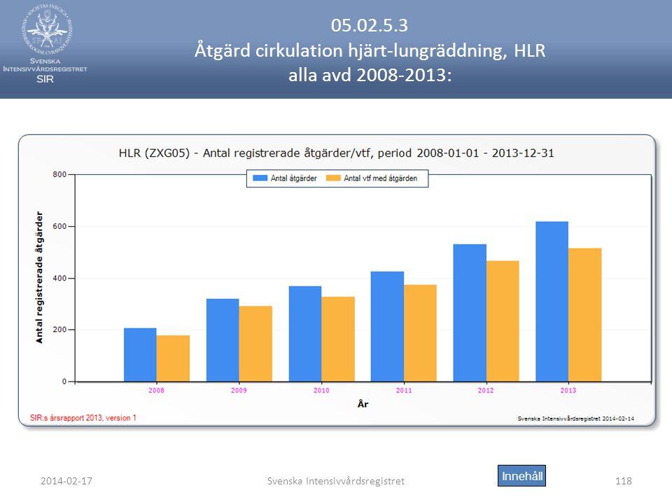 2014-02-17Svenska Intensivvårdsregistret118 05.02.5.3 Åtgärd cirkulation hjärt-lungräddning, HLR alla avd 2008-2013: Innehåll