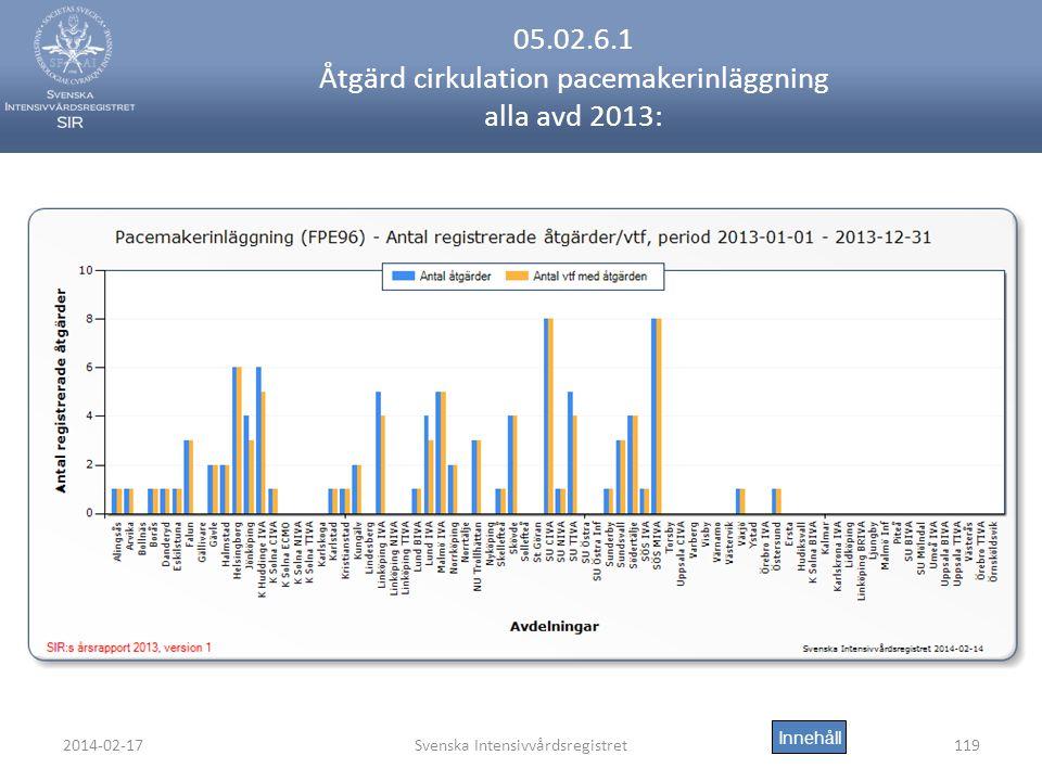 2014-02-17Svenska Intensivvårdsregistret119 05.02.6.1 Åtgärd cirkulation pacemakerinläggning alla avd 2013: Innehåll