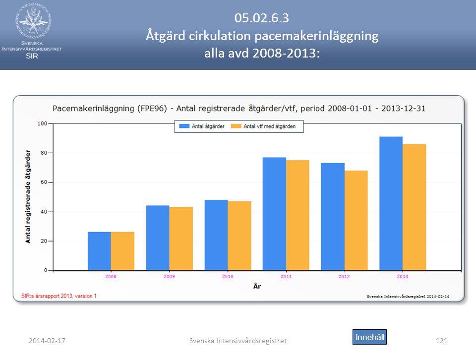 2014-02-17Svenska Intensivvårdsregistret121 05.02.6.3 Åtgärd cirkulation pacemakerinläggning alla avd 2008-2013: Innehåll