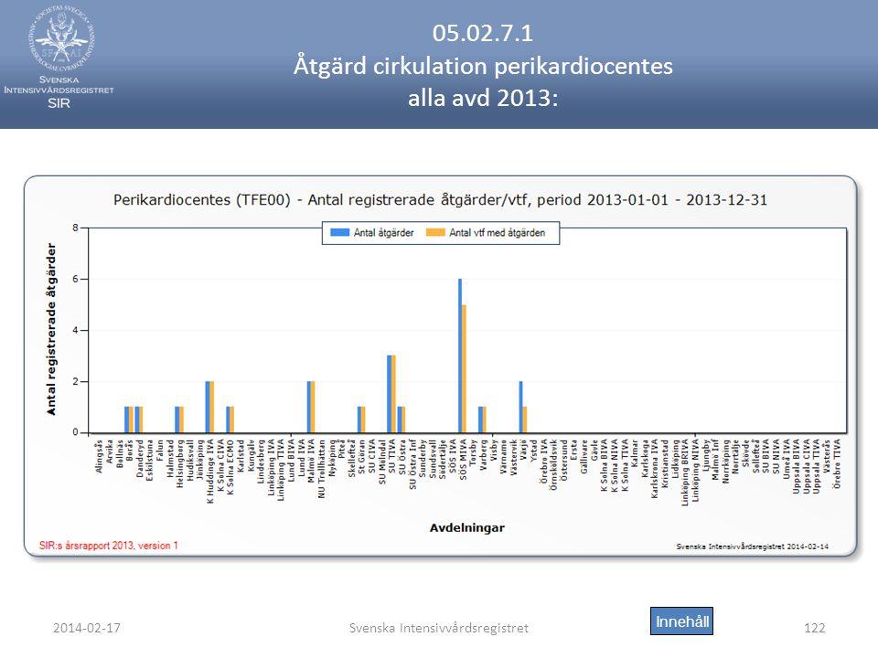 2014-02-17Svenska Intensivvårdsregistret122 05.02.7.1 Åtgärd cirkulation perikardiocentes alla avd 2013: Innehåll
