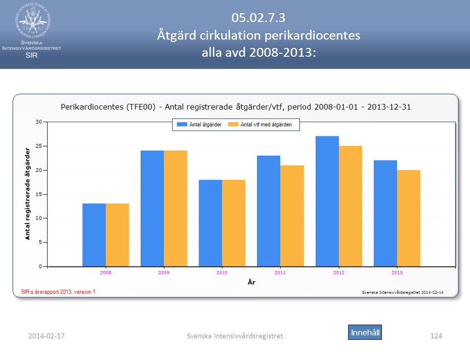 2014-02-17Svenska Intensivvårdsregistret124 05.02.7.3 Åtgärd cirkulation perikardiocentes alla avd 2008-2013: Innehåll