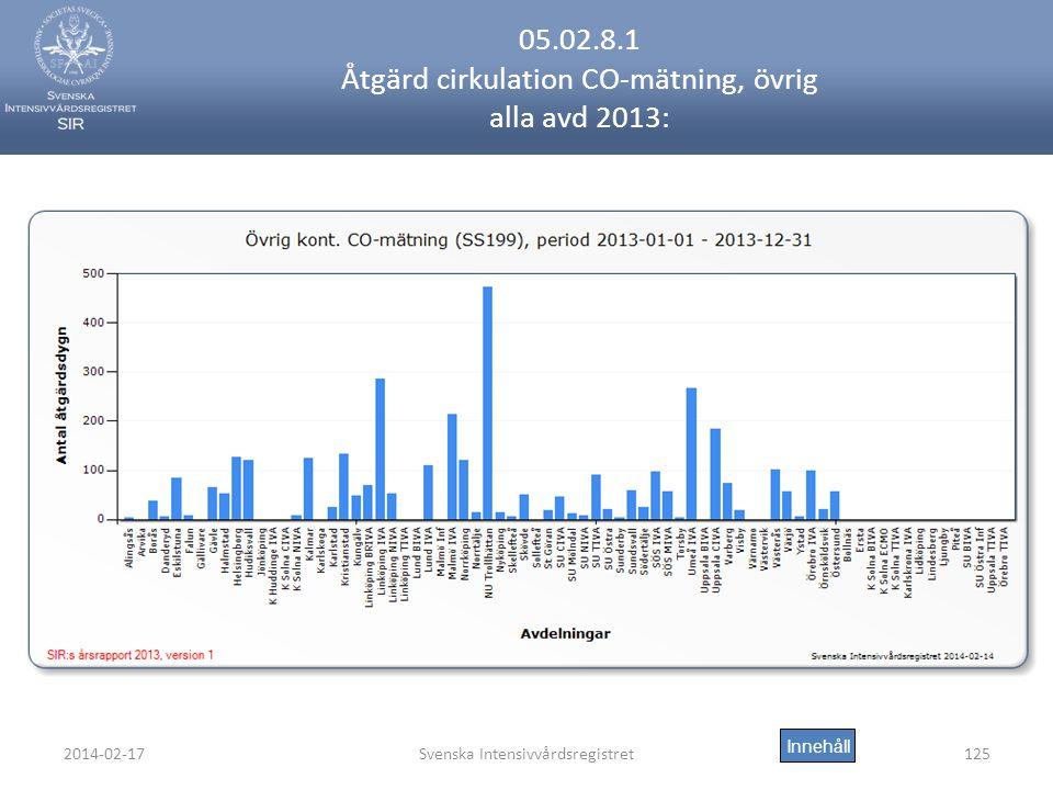 2014-02-17Svenska Intensivvårdsregistret125 05.02.8.1 Åtgärd cirkulation CO-mätning, övrig alla avd 2013: Innehåll