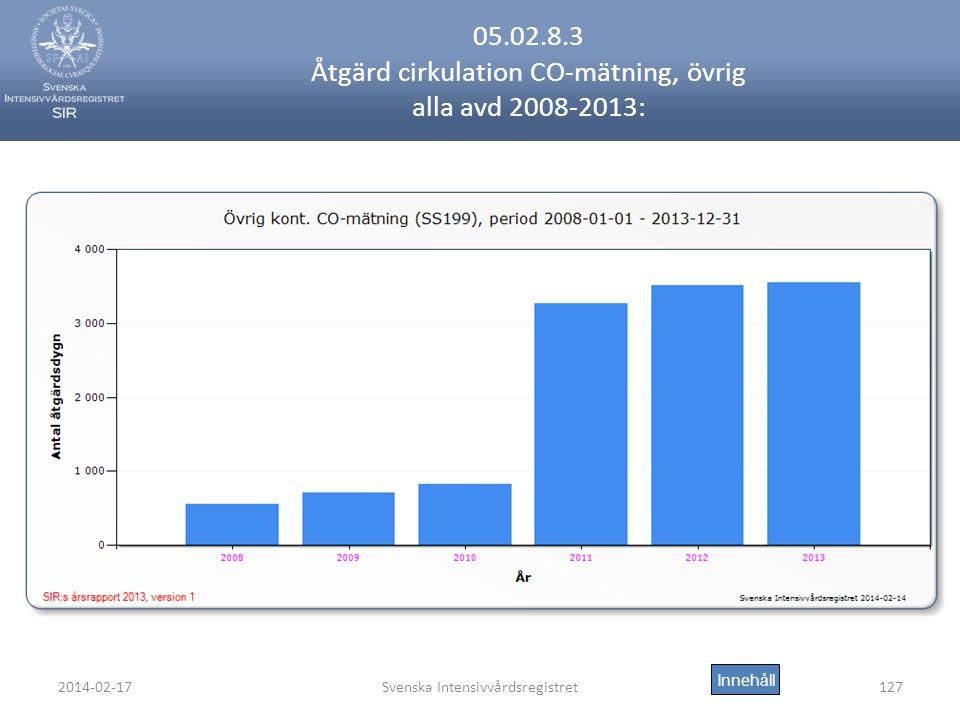 2014-02-17Svenska Intensivvårdsregistret127 05.02.8.3 Åtgärd cirkulation CO-mätning, övrig alla avd 2008-2013: Innehåll