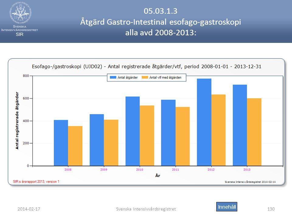 2014-02-17Svenska Intensivvårdsregistret130 05.03.1.3 Åtgärd Gastro-Intestinal esofago-gastroskopi alla avd 2008-2013: Innehåll