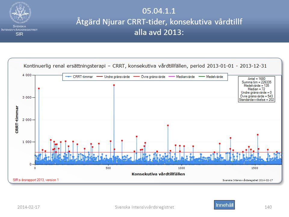 2014-02-17Svenska Intensivvårdsregistret140 05.04.1.1 Åtgärd Njurar CRRT-tider, konsekutiva vårdtillf alla avd 2013: Innehåll