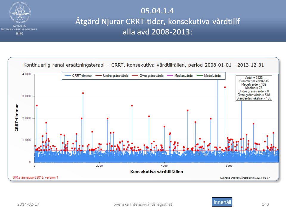 2014-02-17Svenska Intensivvårdsregistret143 05.04.1.4 Åtgärd Njurar CRRT-tider, konsekutiva vårdtillf alla avd 2008-2013: Innehåll
