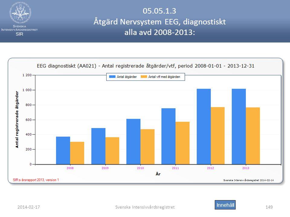 2014-02-17Svenska Intensivvårdsregistret149 05.05.1.3 Åtgärd Nervsystem EEG, diagnostiskt alla avd 2008-2013: Innehåll