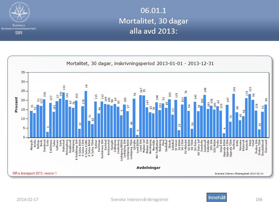 2014-02-17Svenska Intensivvårdsregistret166 06.01.1 Mortalitet, 30 dagar alla avd 2013: Innehåll