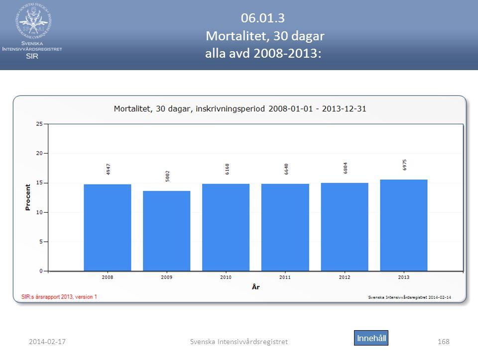 2014-02-17Svenska Intensivvårdsregistret168 06.01.3 Mortalitet, 30 dagar alla avd 2008-2013: Innehåll
