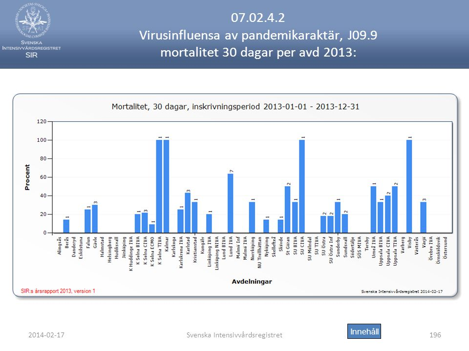 2014-02-17Svenska Intensivvårdsregistret196 07.02.4.2 Virusinfluensa av pandemikaraktär, J09.9 mortalitet 30 dagar per avd 2013: Innehåll