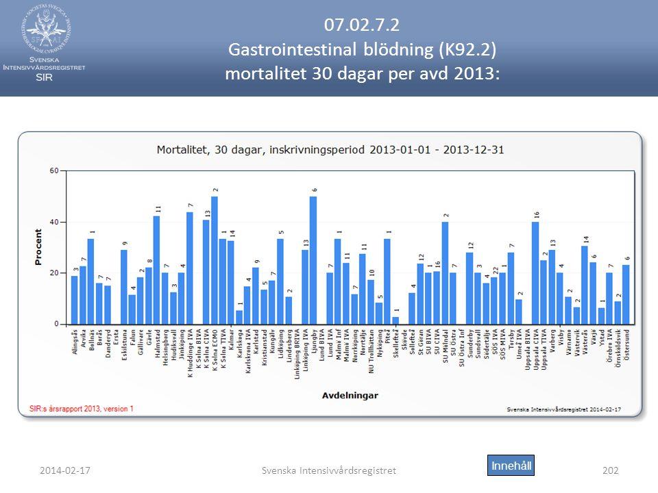 2014-02-17Svenska Intensivvårdsregistret202 07.02.7.2 Gastrointestinal blödning (K92.2) mortalitet 30 dagar per avd 2013: Innehåll