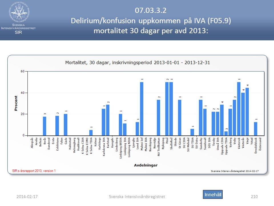 2014-02-17Svenska Intensivvårdsregistret210 07.03.3.2 Delirium/konfusion uppkommen på IVA (F05.9) mortalitet 30 dagar per avd 2013: Innehåll
