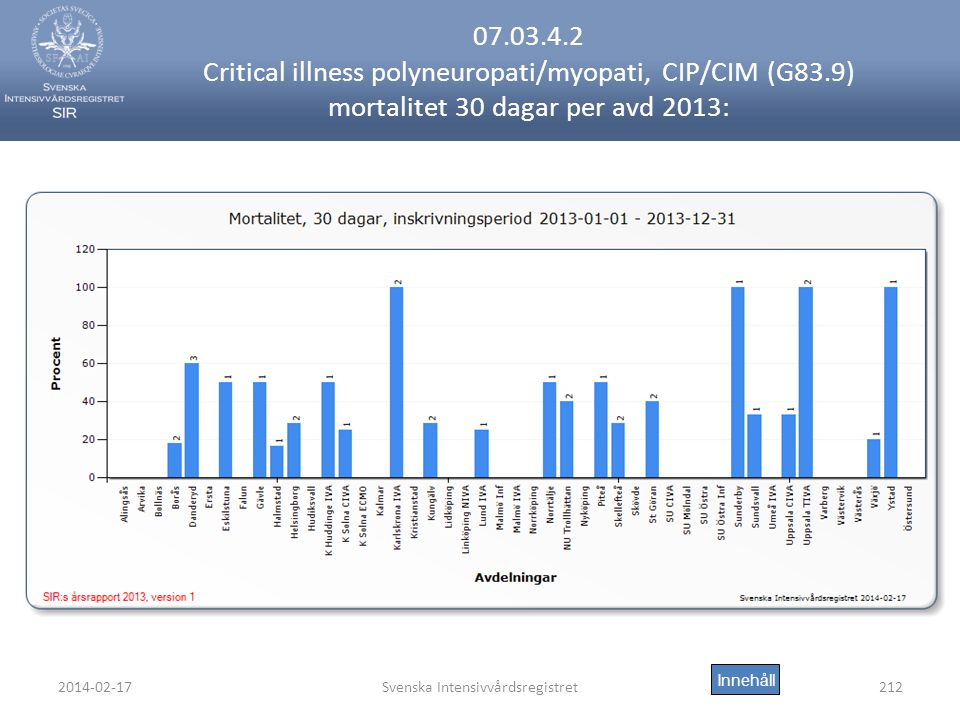 2014-02-17Svenska Intensivvårdsregistret212 07.03.4.2 Critical illness polyneuropati/myopati, CIP/CIM (G83.9) mortalitet 30 dagar per avd 2013: Innehåll