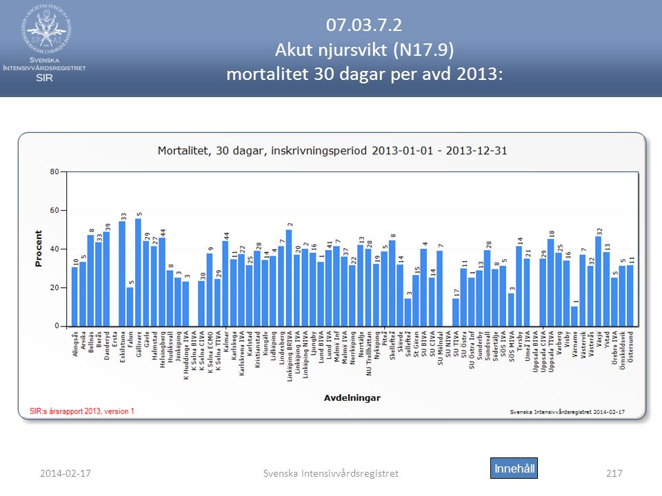 2014-02-17Svenska Intensivvårdsregistret217 07.03.7.2 Akut njursvikt (N17.9) mortalitet 30 dagar per avd 2013: Innehåll